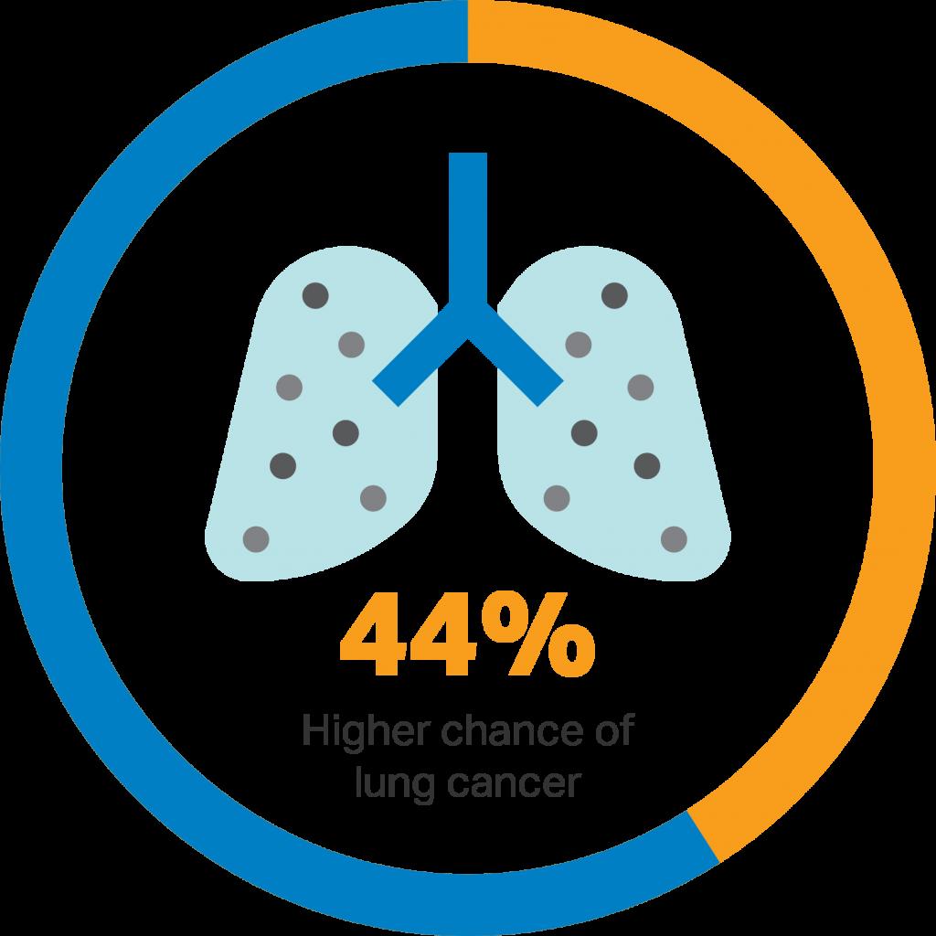 moznost-pljucnega-raka